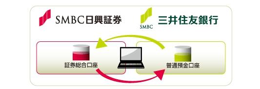 smbc 資金移動 日興証券