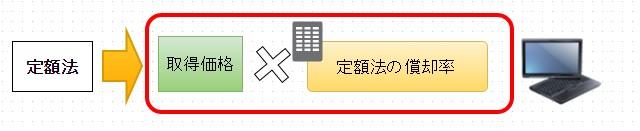 税金(定額法)