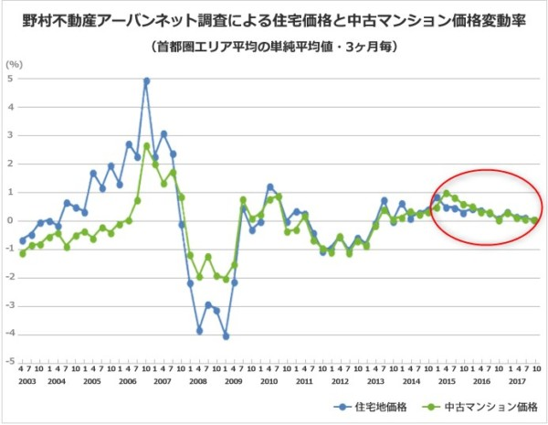 統計 マンション価格推移2017.10 ノムコム