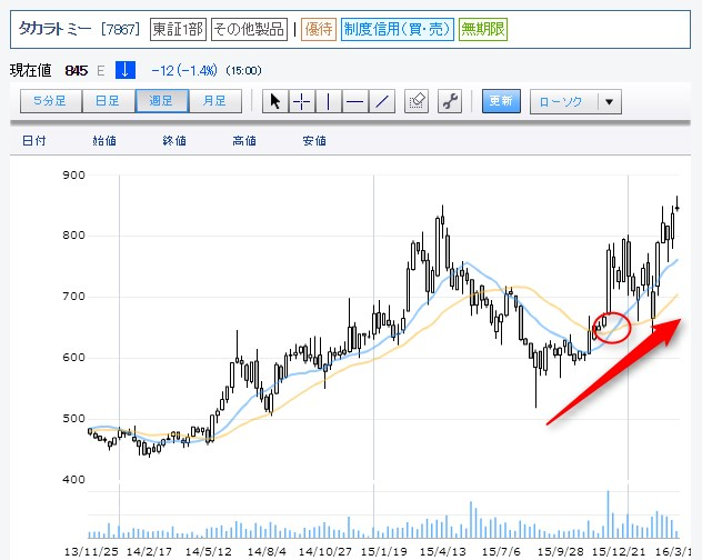 タカラトミー株価