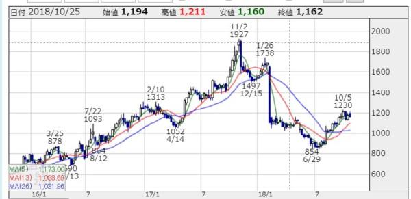 タカラトミー 株価2