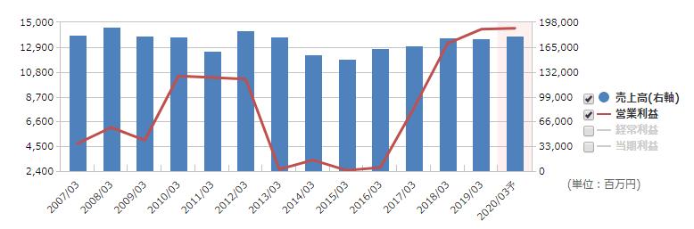 マネックス証券 タカラトミー 業績
