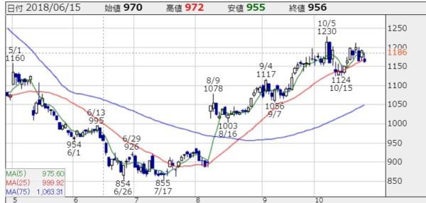 タカラトミー 株価