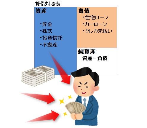家計 資産