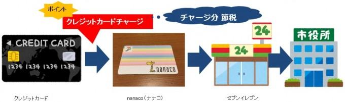 nanacoで支払い流れ