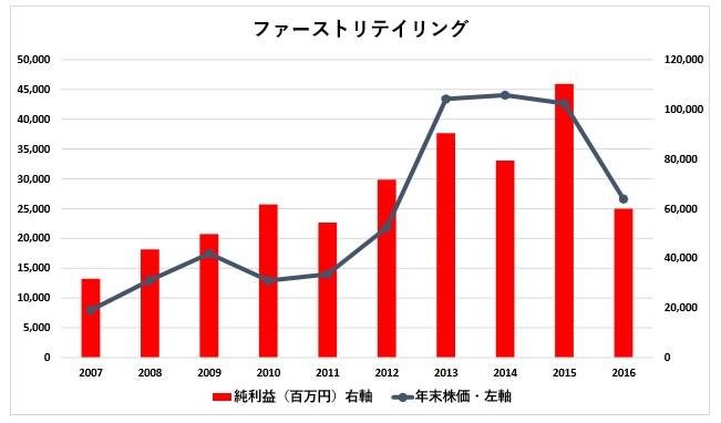 ユニクロ 株価