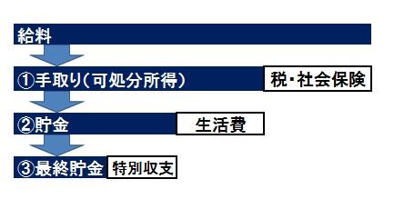 家計簿 企業会計