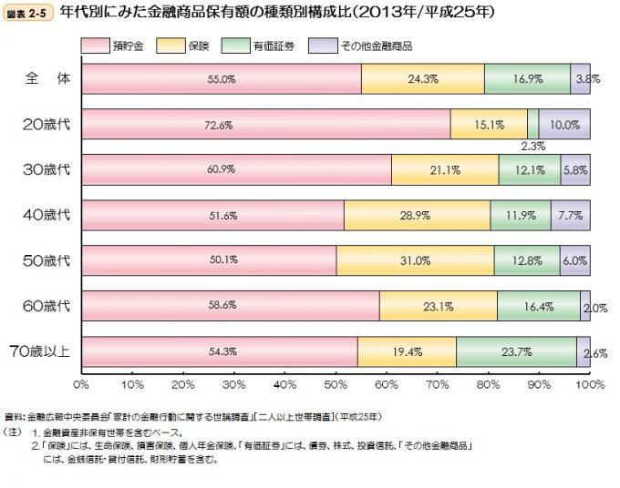統計 2014年年齢別金融商品