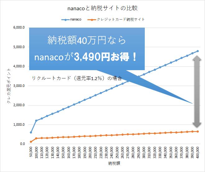 クレジットカード納付サイトnanaco ナナコ