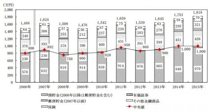 金融資産2015