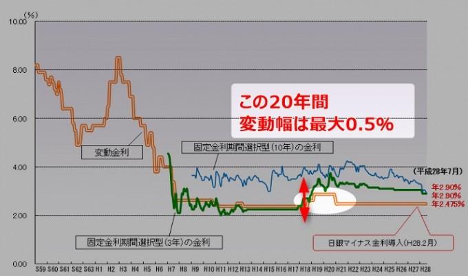 住宅ローン 変動金利2