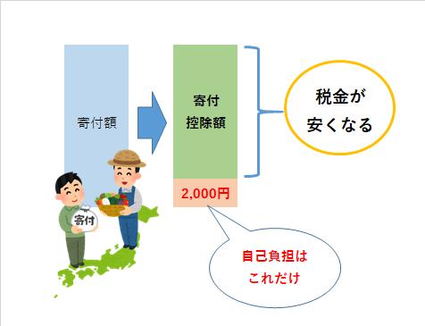 ふるさと納税 限度額、自己負担上限2000円