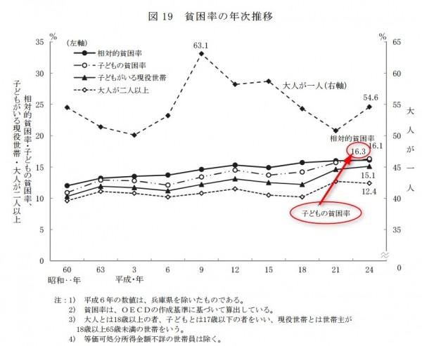 貧困率 統計 国民生活基礎調査