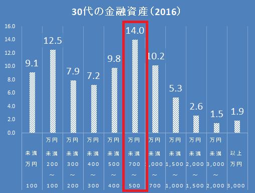 30代の貯金2016
