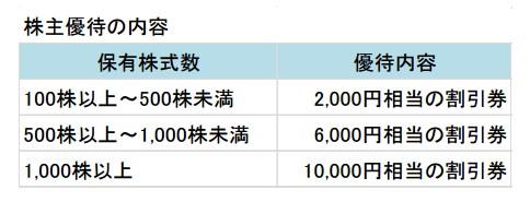 丸亀製麵H29.3(第二四半期)