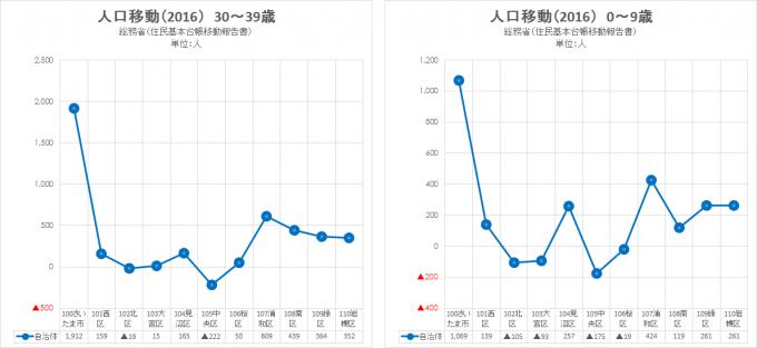 2016 総務省 住民基本台帳移動報告書5(さいたま市)