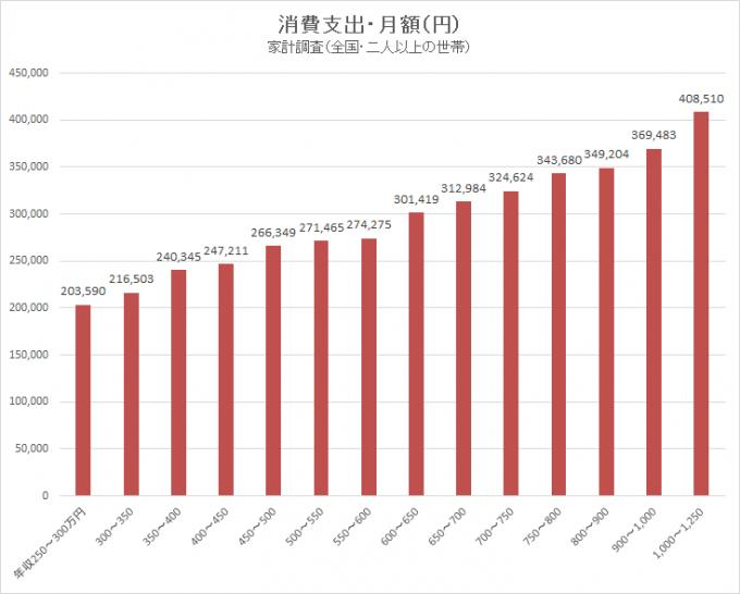 家計調査(H27)年収別消費支出