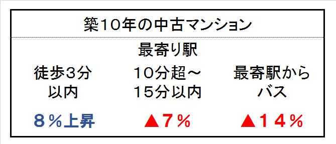 2016中古マンション 価格