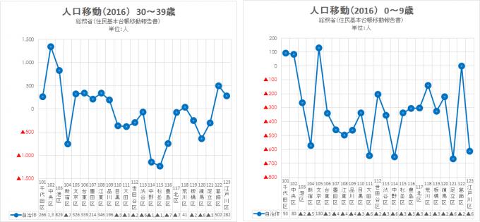 2016 総務省 住民基本台帳移動報告書(東京23区)