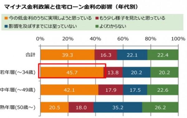 総合住宅展示場来場者アンケート 2016 調査報告書