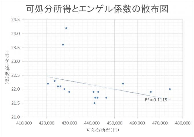 家計調査 黒字率 2000-2016散布図