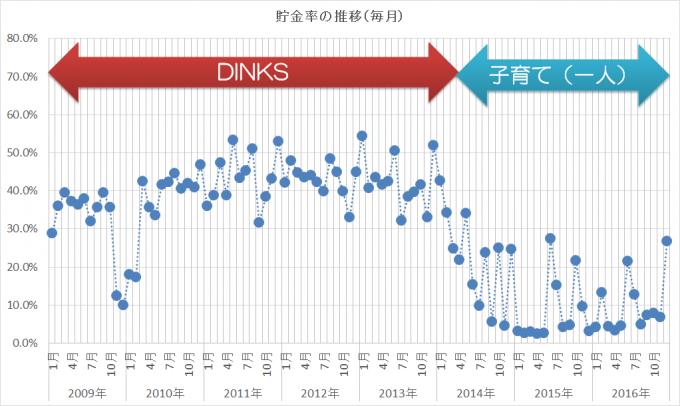 2009-2016貯金率の推移(毎月)