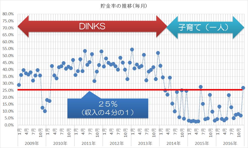 2009-2016貯金率の推移(毎月)2
