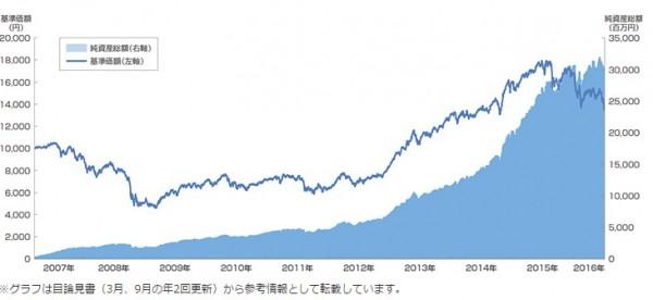セゾン投資2017-03-25_13h42_25