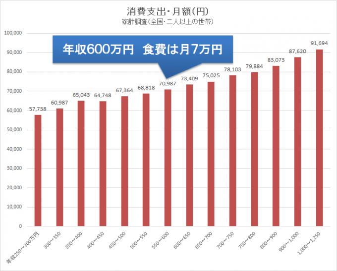 統計 家計調査2015