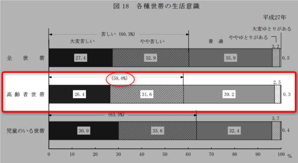 H27国民生活基礎調査 厚生労働省