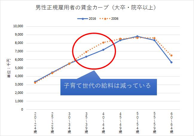 H28賃金構造基本統計調査