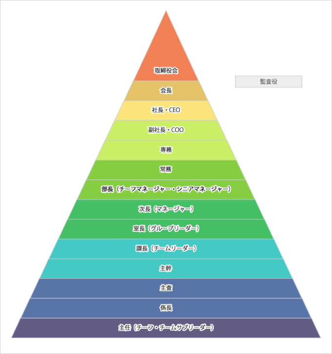 組織の構造