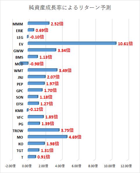 2017-04-30_15h40_34配当利回り 増配銘柄6 純資産 株価倍率