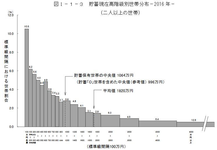 2016統計 家計調査 貯蓄編 年齢別1