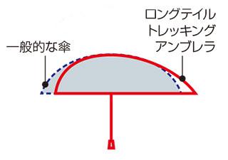 ふるさと納税 モンベル 折り畳み傘