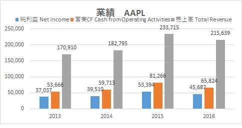 アメリカ株 Googleファイナンス AAPL1