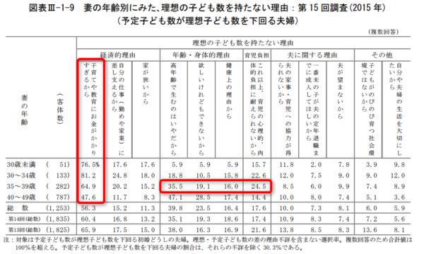 統計 出生動向基本調査2015