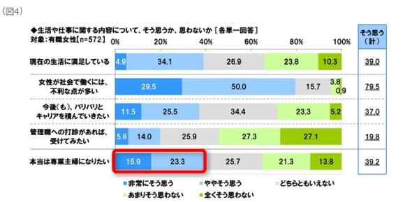統計 女性の活躍に関する調査 ソニー