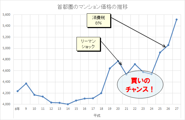 首都圏のマンション価格の推移