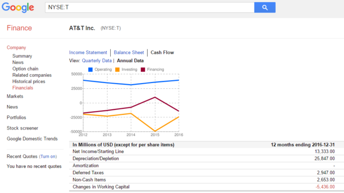 アメリカ株 Googleファイナンス