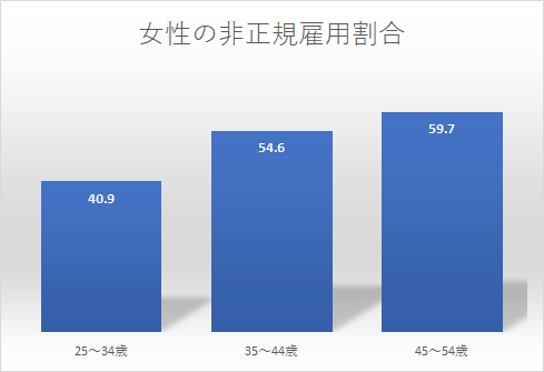 女性の非正規雇用割合 男女共同参画白書平成28年版