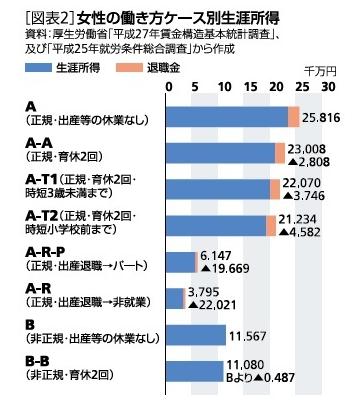 統計 女性 生涯賃金