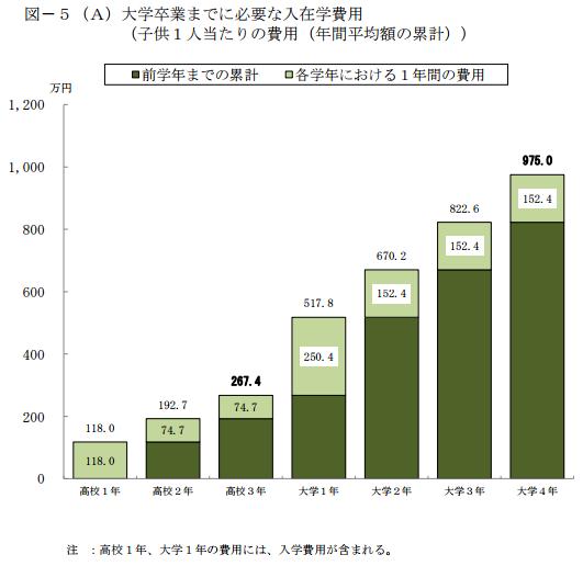 統計 日本政策投資銀行 教育費