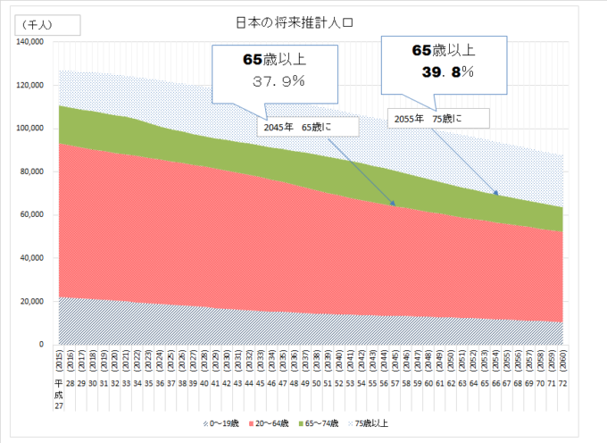 2015 統計 将来推計人口 国立人口問題研究所