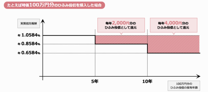 ひふみ投信2017-07-09_20h14_162