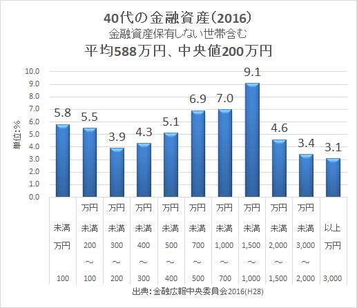 2016 金融資産 40代 金融広報中央委員会2016-2