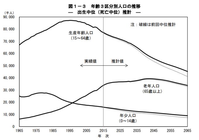 統計 将来推計人口 2015年ベース