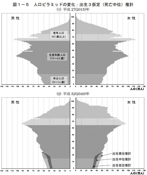 将来推計人口 2015年ベース2