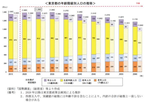 統計 将来推計人口(東京都)2015