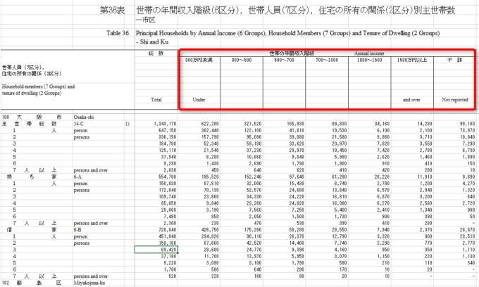 統計 総務省 住宅土地統計調査